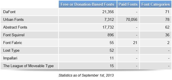 Statistics of Best Font Sites