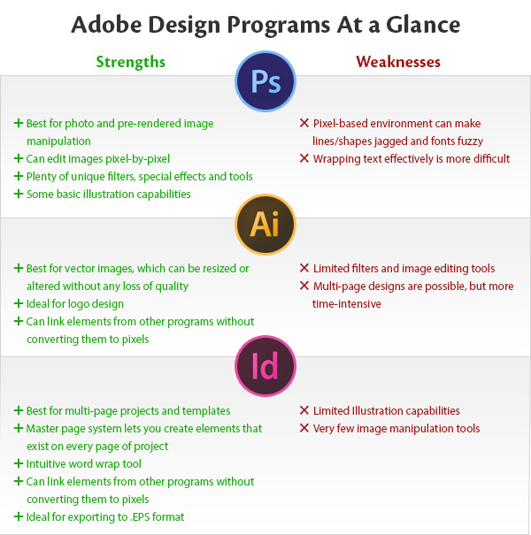 Photoshop vs. Illustrator vs. InDesign at a Glance