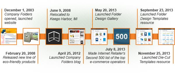 Company Timeline History