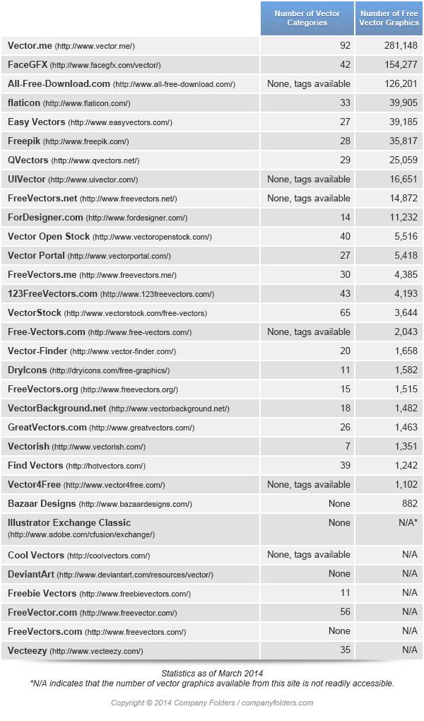 Comprehensive Free Vector Sites Chart