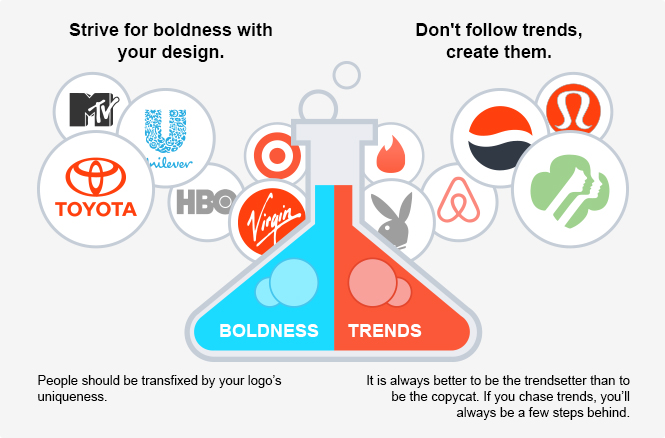 Creating Logo Design Trends