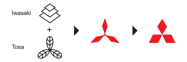 Meaning of Mitsubishi Logo