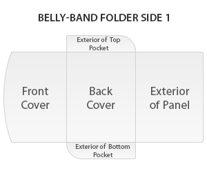Belly-band folder side 1