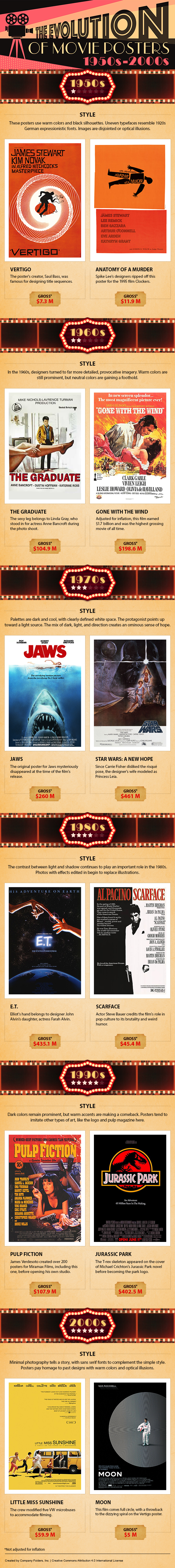 The Evolution of Movie Poster Design
